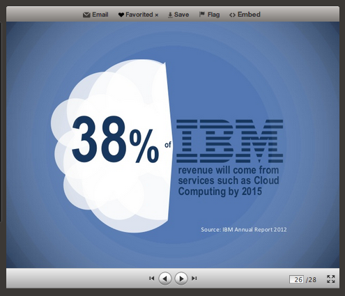 bf-ibm-cloud