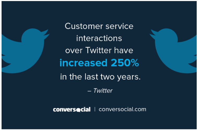Twitter customer service statistic