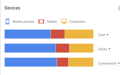 Use of mobile in PPC advertising campaign