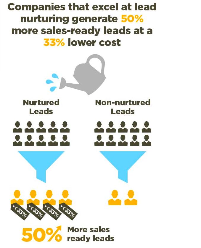 Lead-Nurturing statistic