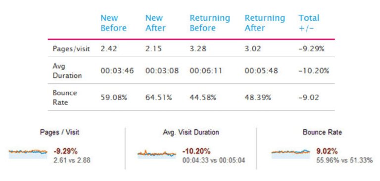 average-visit-duration