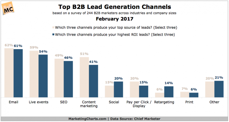 email lead statistic
