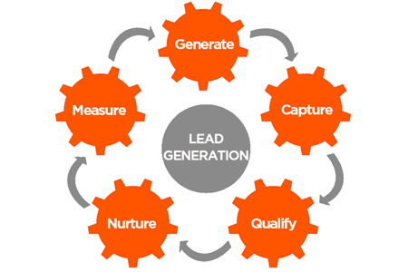 How to generate leads via Facebook - Aeroleads