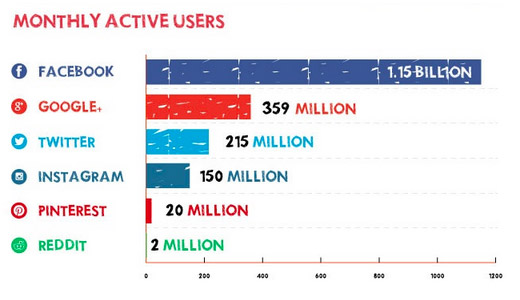 1-monthly-active-users-social-networks