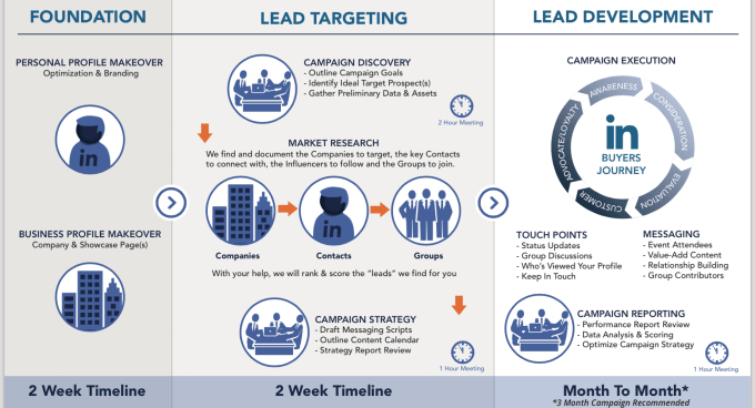lead generation sources | aeroleads | lead generation