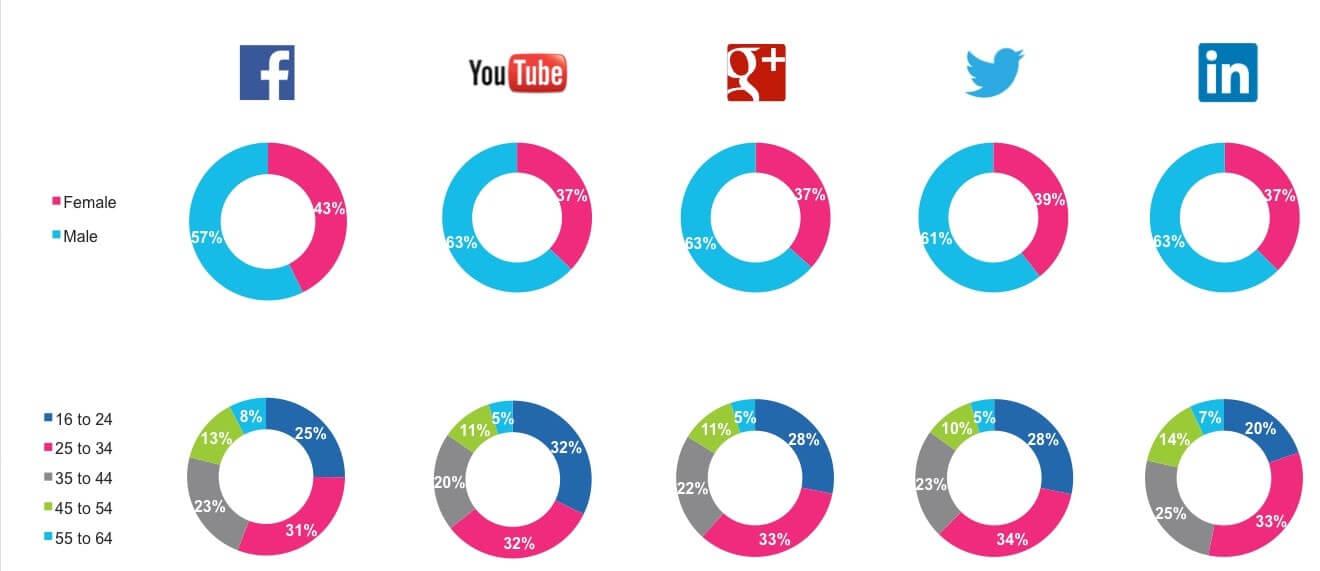 social media marketing tips | AeroLeads Lead Geneation