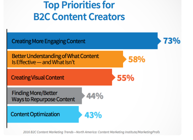 email marketing content marketing priority