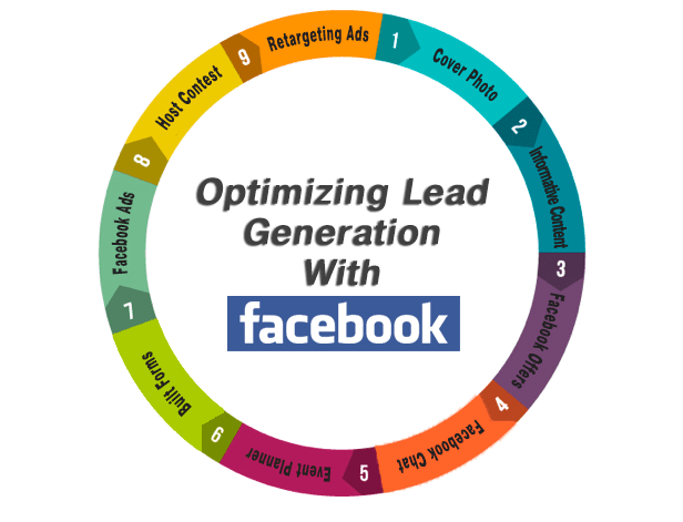 facebook-lead-generation through social media