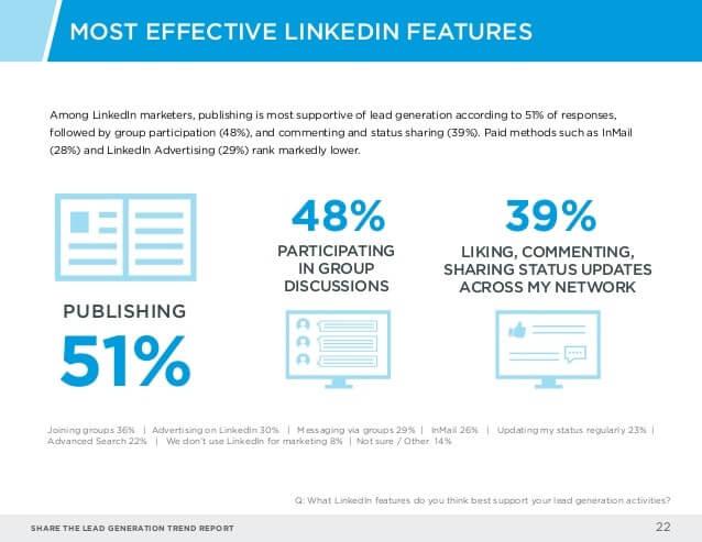 linkedin- social media lead-generation