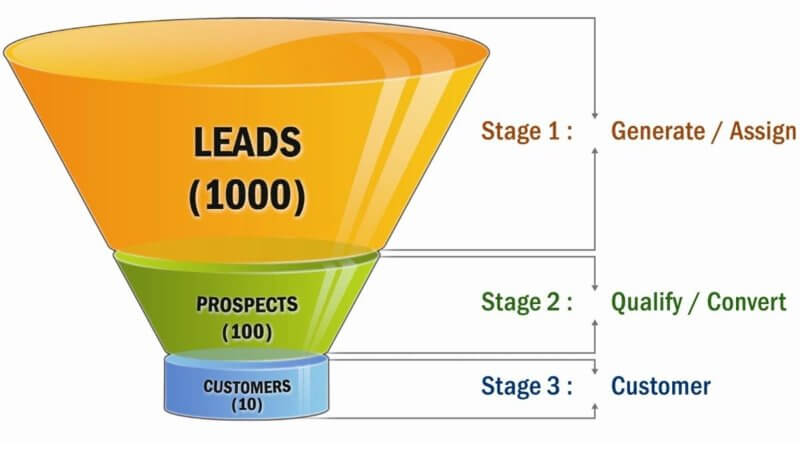 lead vs prospect what is the difference