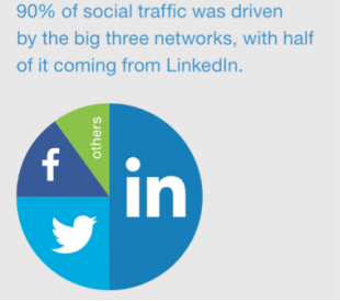 LinkedIn facts about sales