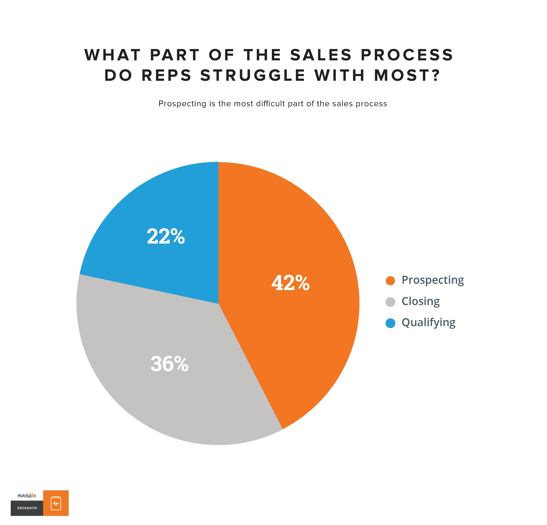 facts about sales