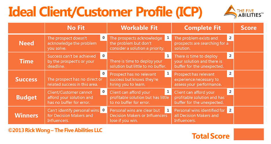 ideal customer profile scoring