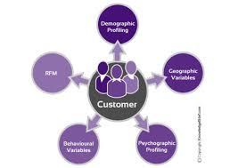 Aeroleads customer profiling tools