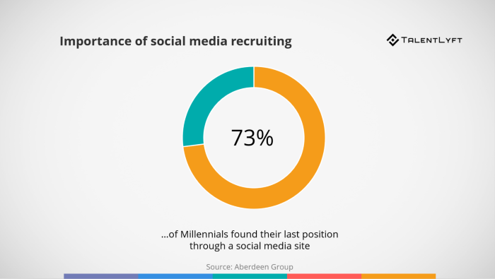 social-media-recruitment