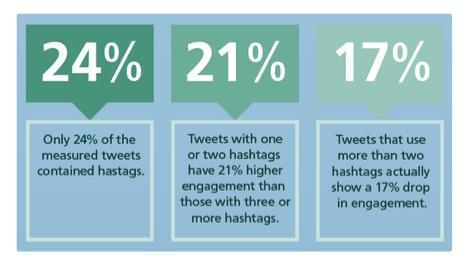 Twitter-leads-statistics