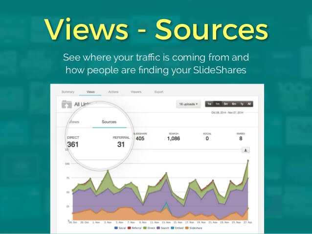 SlideShare analytics Aeroleads.com