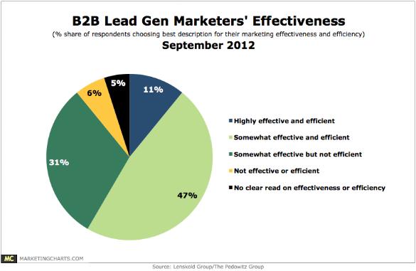 Lead-Generation-Statistics