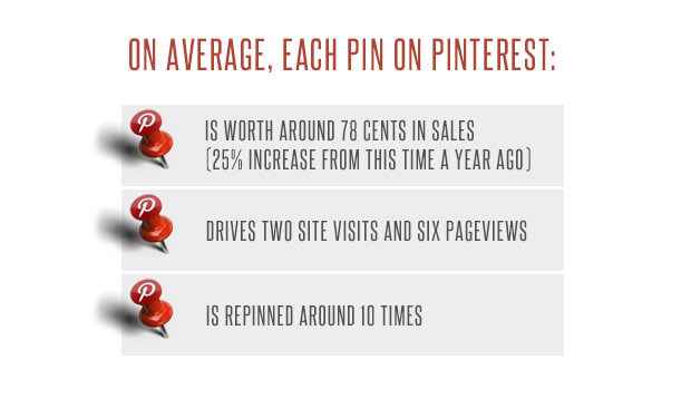 How to Use Pinterest to Boost Your business growth