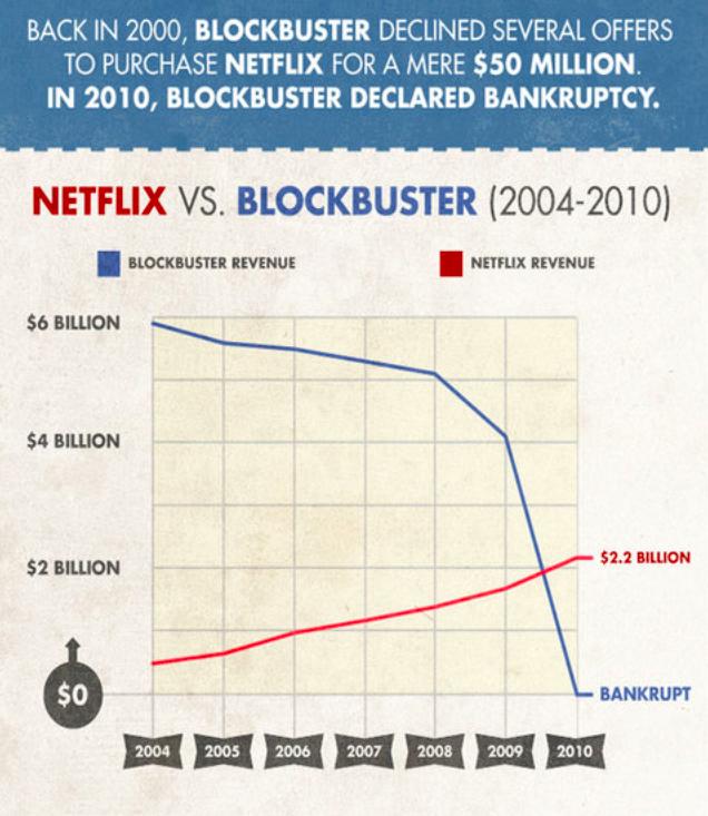 netflix vs blockbuster, entrepreneurship risk