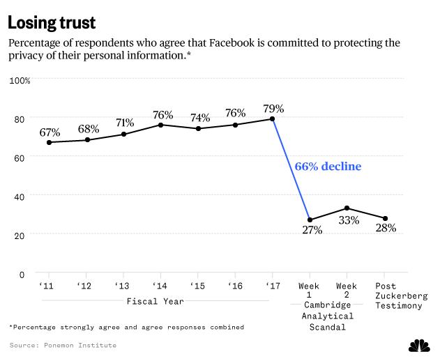 Facebook privacy breach