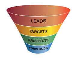 4 L's of a successful Lead Generation Strategy