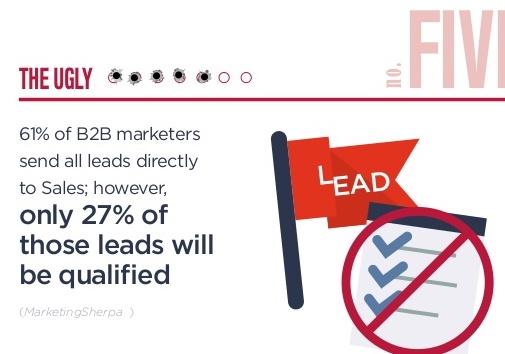 stats-lead-nurturing