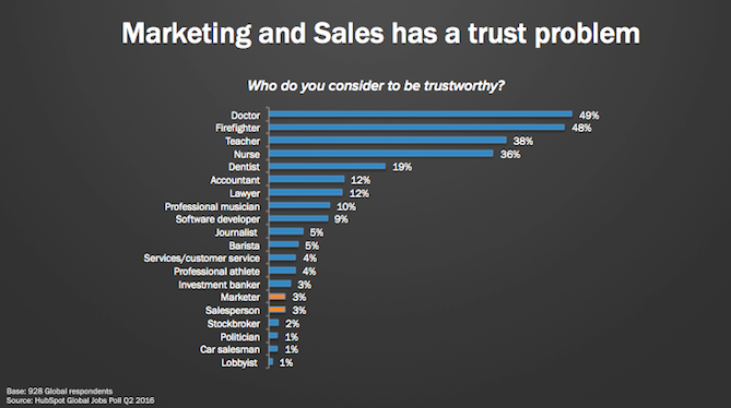 sales-marketing-trust