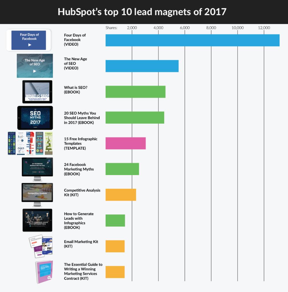 Hubspot-lead-magnet