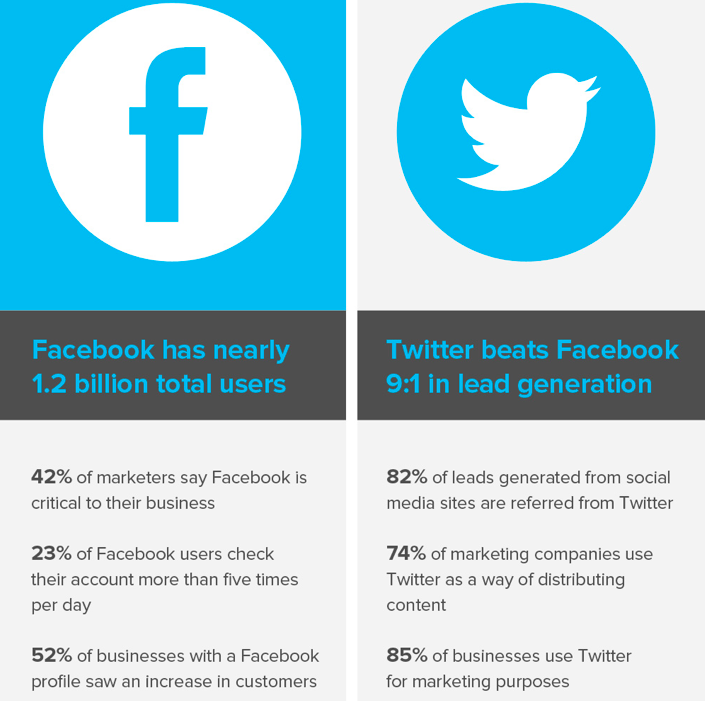 Twitter-Facebook-stats Local Lead Generation
