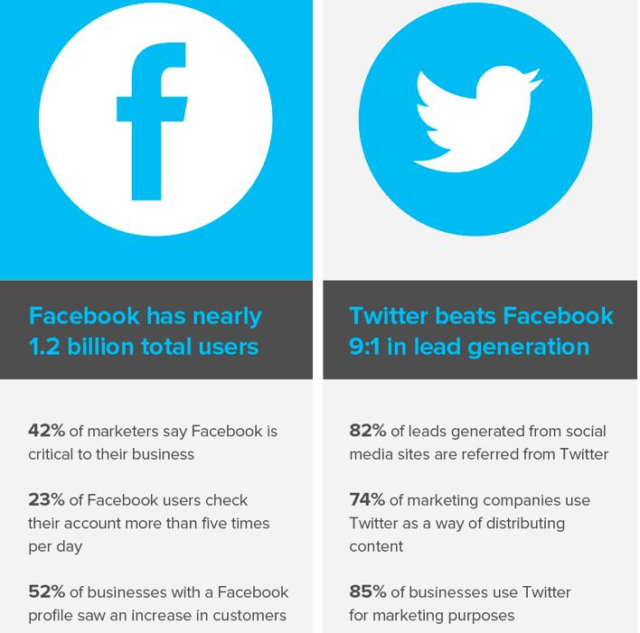 Twitter-Facebook-stats