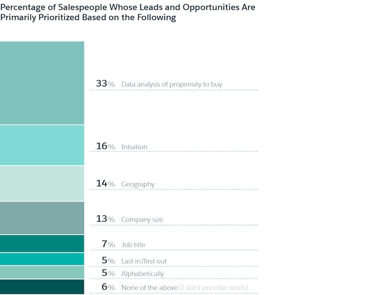 sales-statistics-lead-prioritization