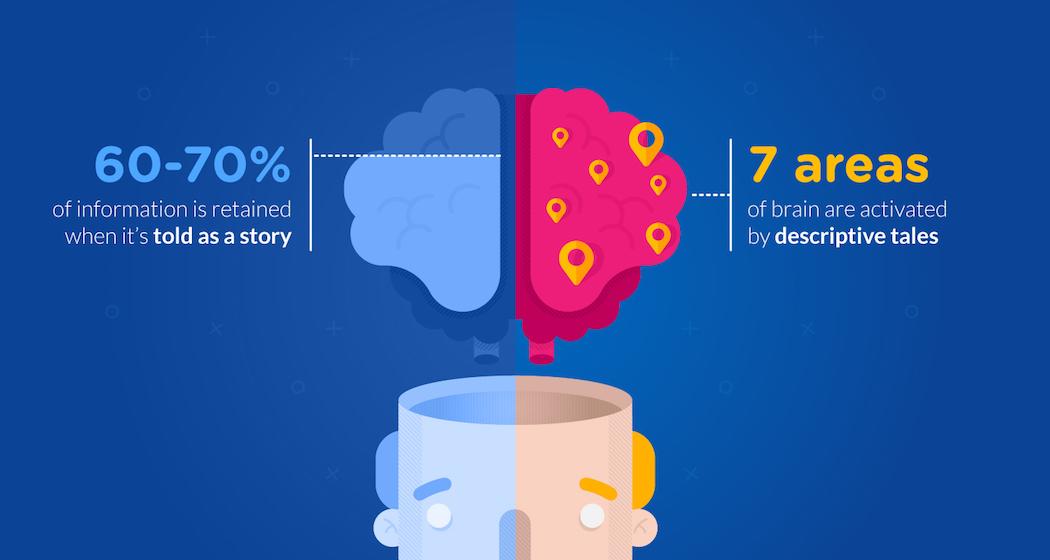 storytelling statistic