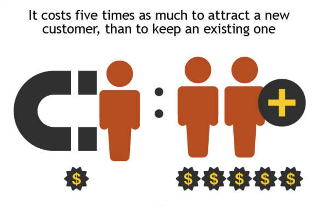 Customer-Retention is cheaper