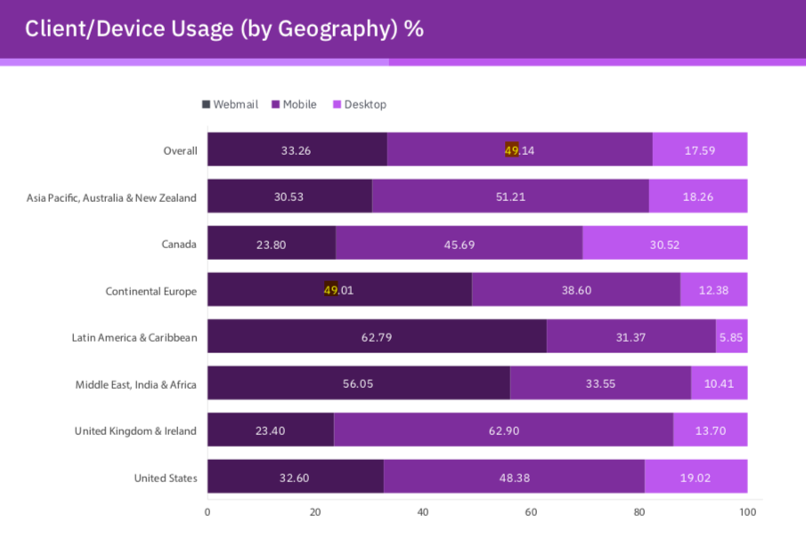 Email marketing mobile stats
