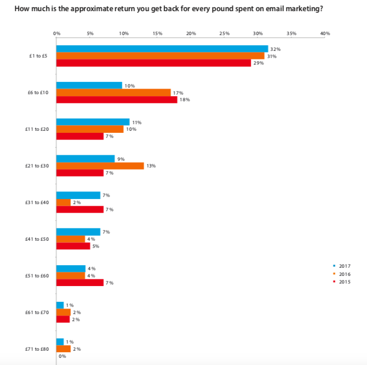 Email-marketing-stats-ROI