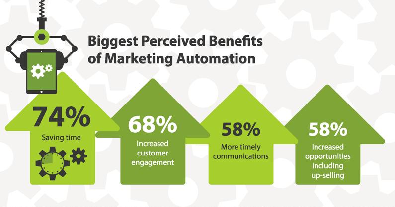 Marketing-Automation-Benefits