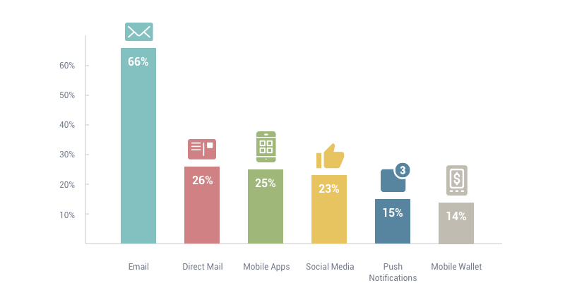 email marketing stats by demographic