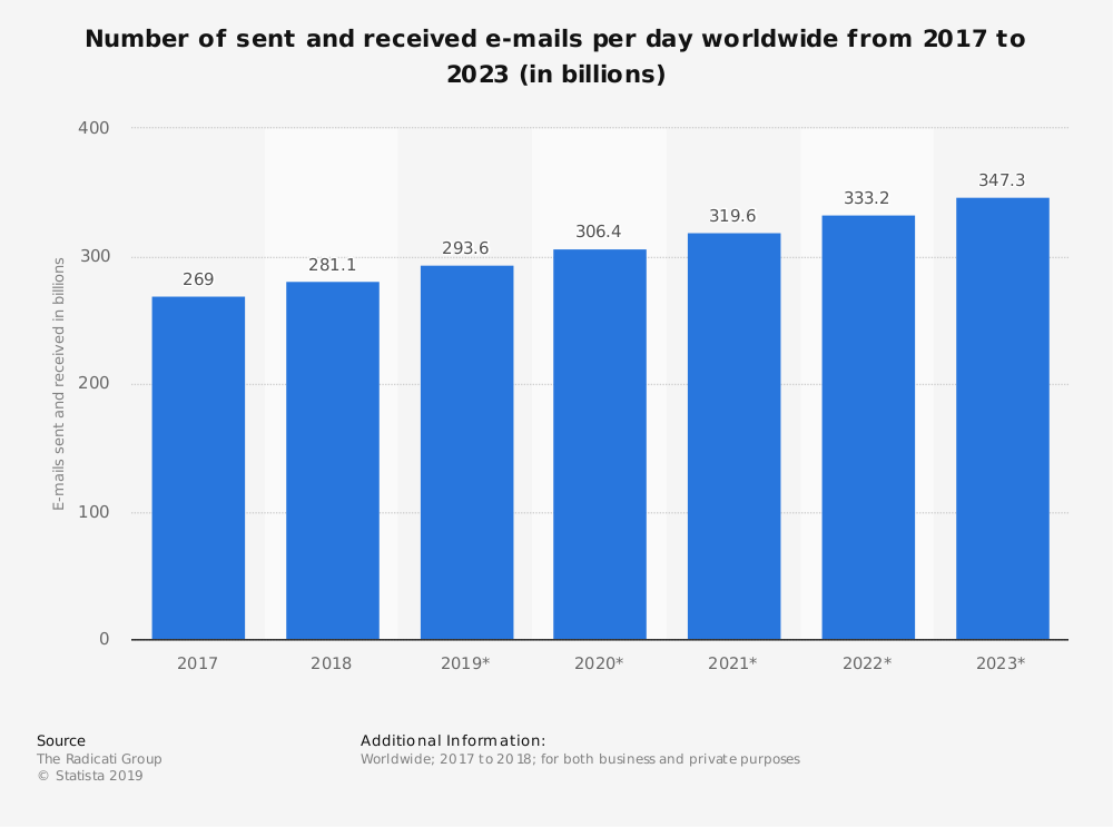 Statista-email-marketing