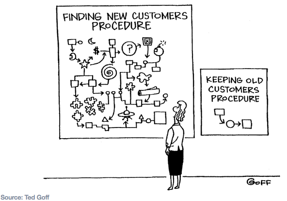customer-retention cartoon