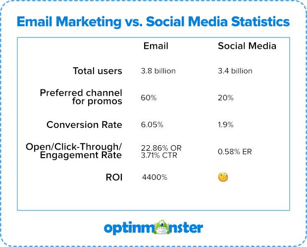email-vs-social-media-stats