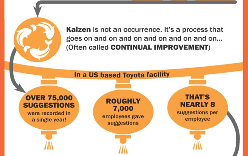 Kaizen principles 1