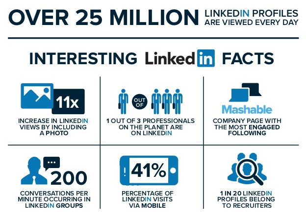 LinkedIn marketing is good for networking