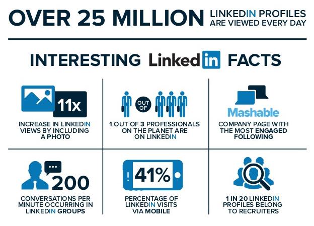 14 LinkedIn Hacks for Pro-level Business Networking
