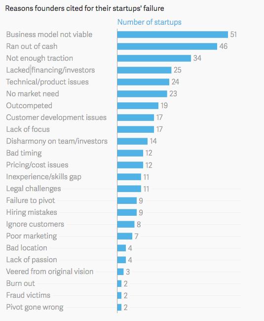 startups-fail