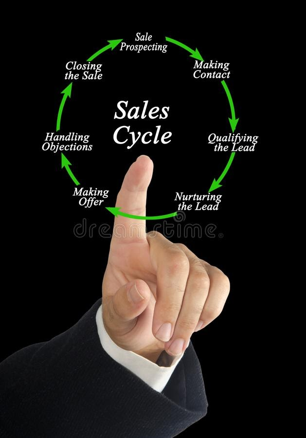 Guide to Master Your Sales Cycle