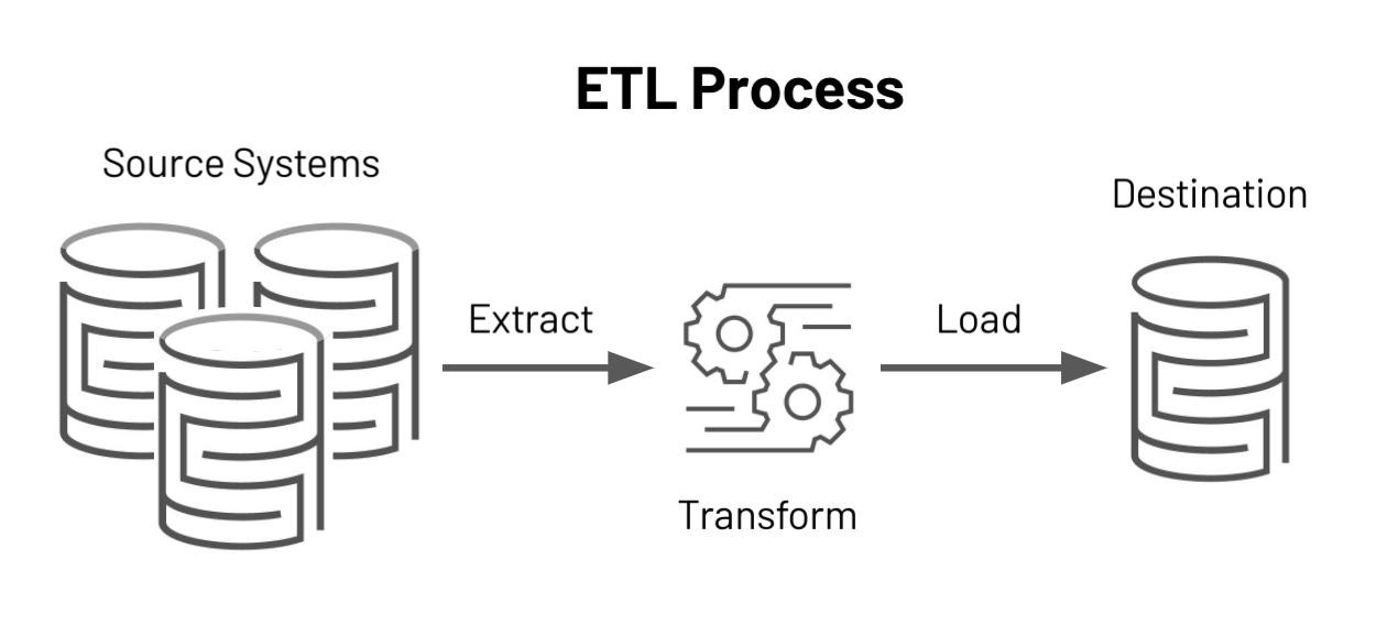 Importance of ETL Tools in 2021