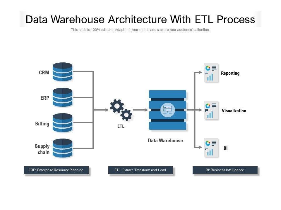 Importance of ETL Tools in Data Warehousing