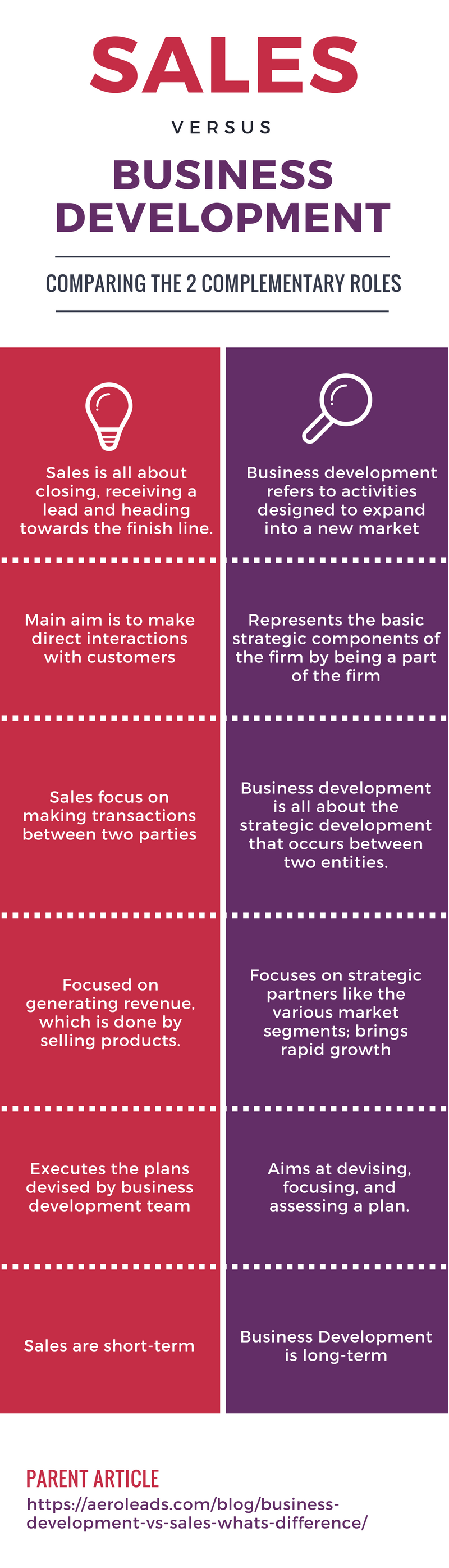Business development vs sales infographics