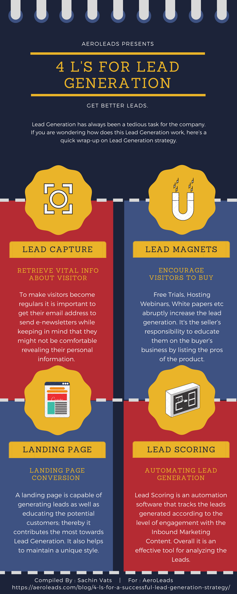 4 L's for lead generation Infographics